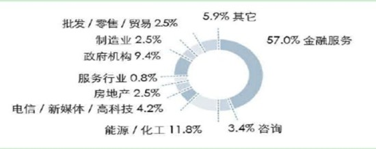 【专业】京津六大经济学重镇就业分析