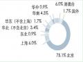 考研专业:京津六大经济学重镇就业分析