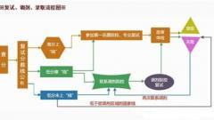 2015年考研英语复试流程(图)