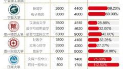 中国海洋大学研究生学费大涨起争议