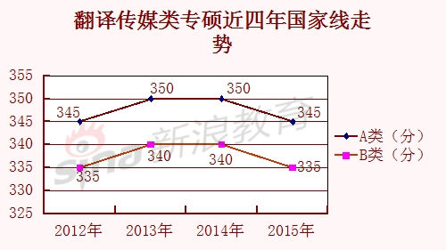 翻译传媒类专硕近四年国家线走势