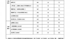 东北大学2015年考研复试分数线公布