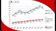 2004年至2014年考研报考人数录取人数比(图文)
