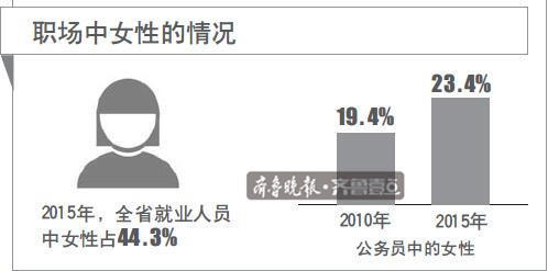 全省就业人员女性比重低于男性