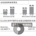 山东在校女研究生占55.4% 或因女性就业更难
