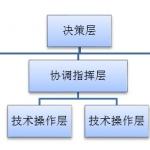 武汉大学《公共管理学》黎民考研复习笔记讲义