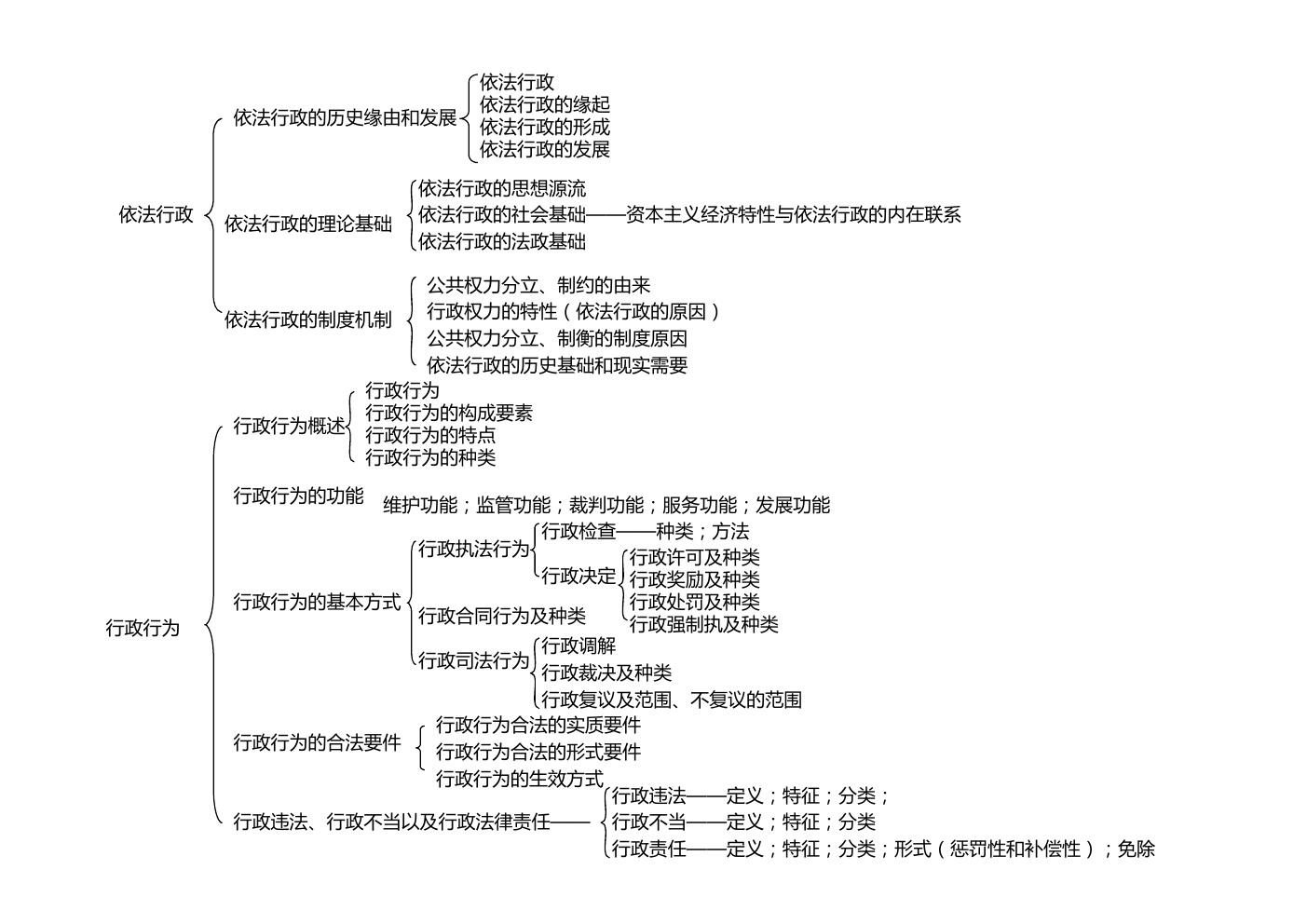 张国庆《公共行政学》(第三版)框架图
