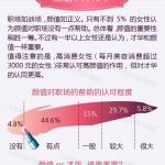 调查显示:1/4女博士每月美容花销在3000元以上