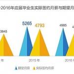2017年高校毕业生将达795万 就业or考研是个问题(图文)