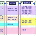 武汉大学地理信息系统原理复习题目 50页