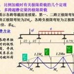 合肥工业大学(结构力学)考研PPT讲义 67页