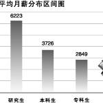 广东:计算机专业研究生月薪过万 本科生学针灸推拿工资最高