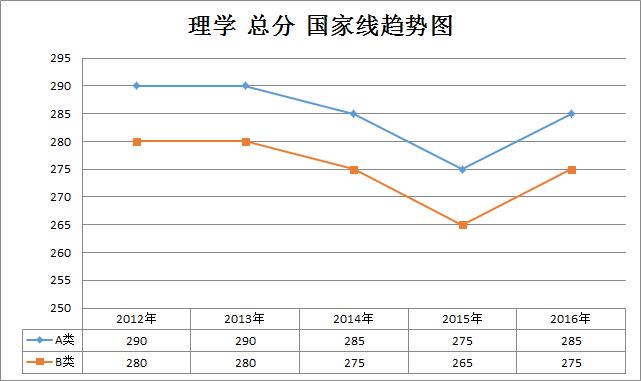 理学2012-2016年考研国家线趋势走向(学硕)