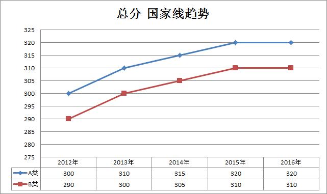 教育类2012-2016年考研国家线趋势走向(专硕)