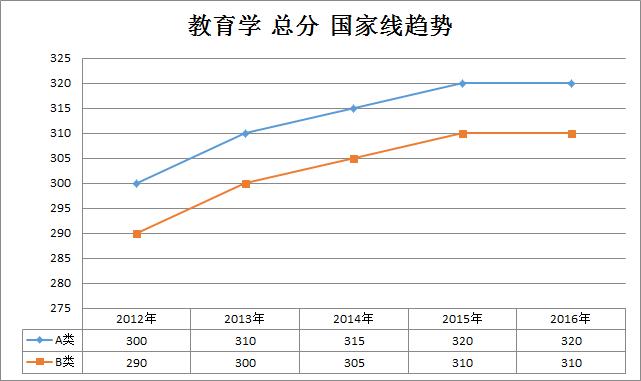 教育学2012-2016年考研国家线趋势走向(学硕)