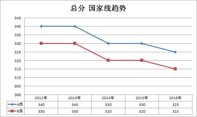 金融类2012-2016年考研国家线趋势走向(专硕)