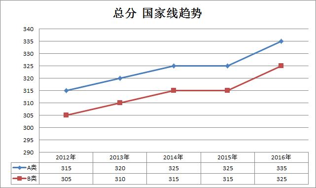 艺术2012-2016考研国家线趋势走向(专硕)