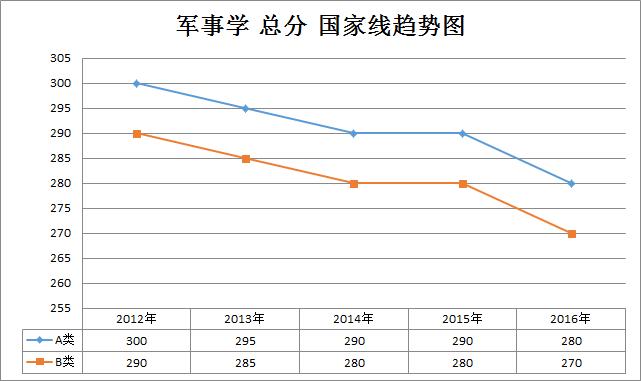 军事学2012-2016年考研国家线趋势走向(学硕)