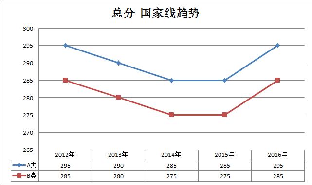 医学类2012-2016考研国家线趋势走向(专硕)