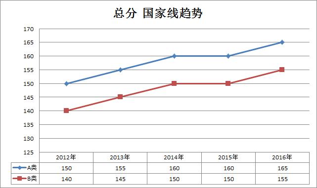 审计2012-2016年考研国家线趋势走向(专硕)
