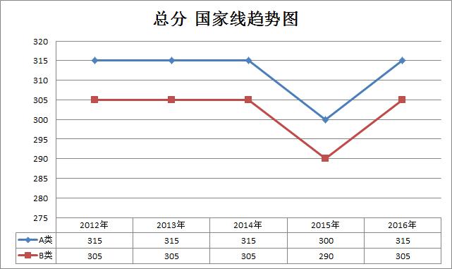 法律硕士2012-2016年考研国家线趋势走向(专硕)