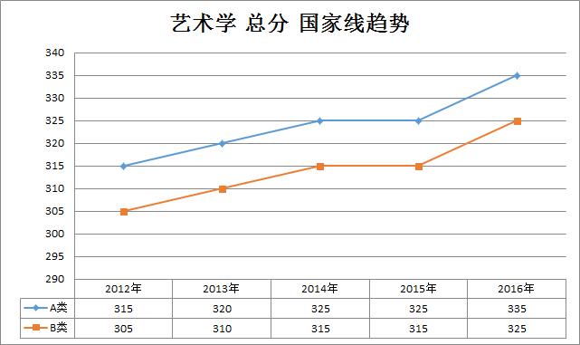艺术学2012-2016年考研国家线趋势走向(学硕)