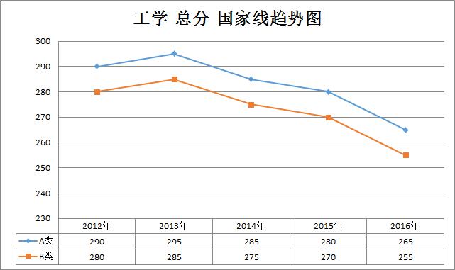 工学2012-2016年考研国家线趋势走向(学硕)