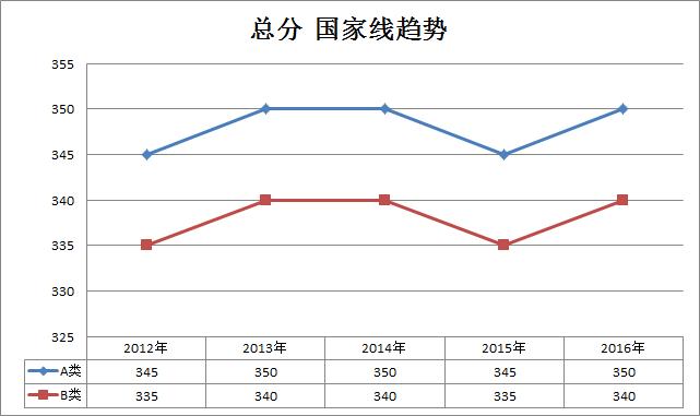 翻译、新闻与传播、出版2012-2016年考研国家线趋势走向(专硕)