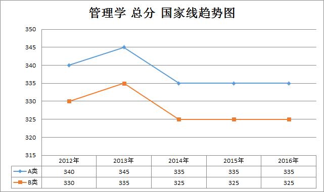 管理学2012-2016年考研国家线趋势走向(学硕)