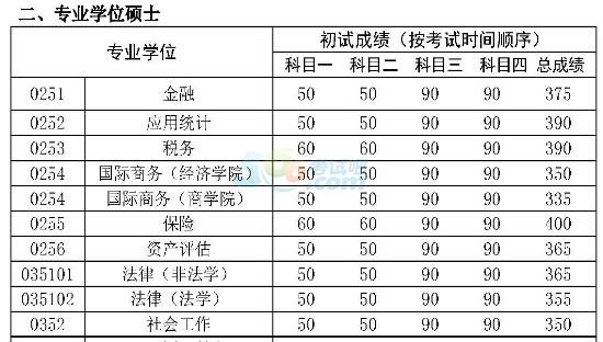 中国人民大学2017年考研复试分数线已公布