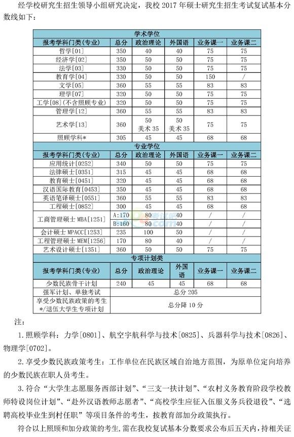 北京理工大学2017年考研复试分数线已公布