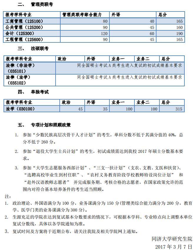 同济大学2017年考研复试分数线已公布