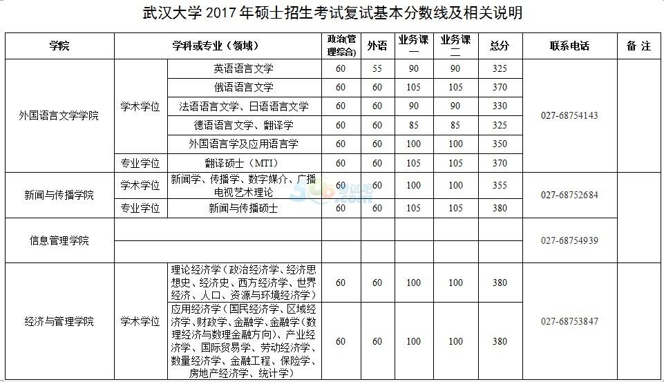 武汉大学2017年考研复试分数线已公布