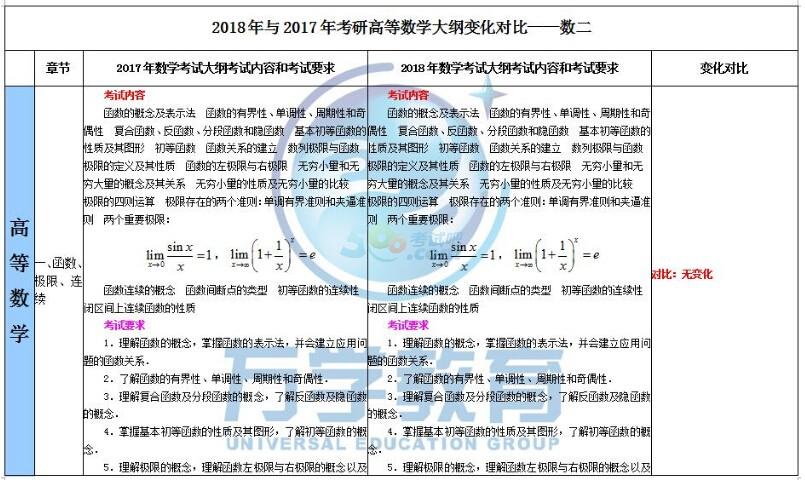 2018年与2017年考研数学二大纲变化对比