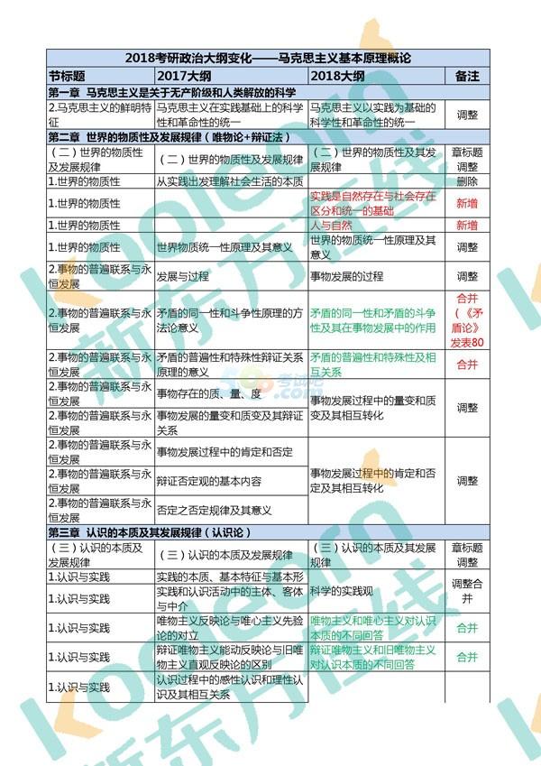 2018考研政治大纲公布:马原37处变动一览表