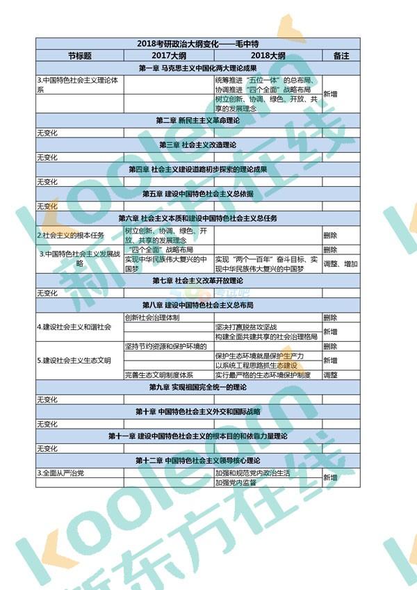 2018考研政治大纲公布:毛中特9处变动一览表