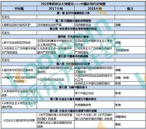 2018考研政治大纲:史纲17处变化一览表