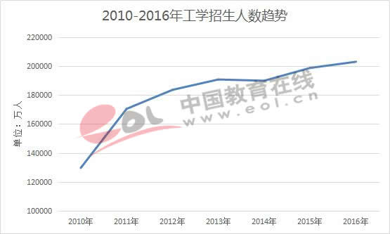 2010-2016年工学招生人数趋势