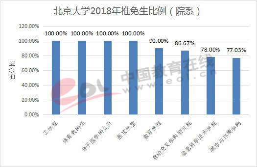 北京大学2018年推免生比例(院系)