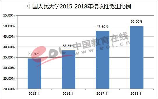 中国人民大学2015-2018年接收推免生比例