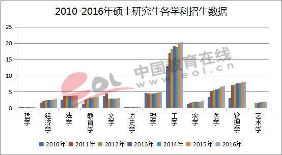 2010-2016年硕士研究生各学科招生数据