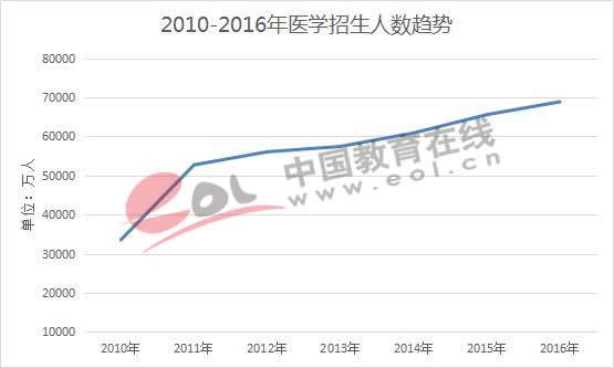 2010-2016年医学招生人数趋势