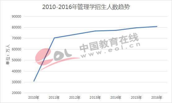2010-2016年管理学招生人数趋势