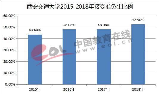西安交通大学2015-2018年接受推免生比例