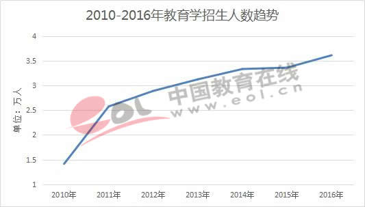 2010-2016年教育学招生人数趋势