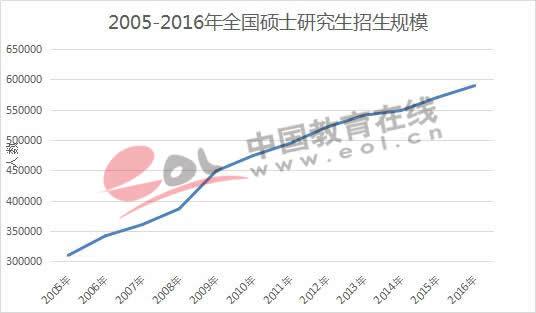 2005-2016年全国硕士研究生招生规模