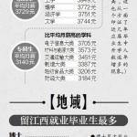 江西2017届高校毕业生就业情况:研究生月薪4972元(图文)