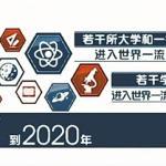 """带你去2020年 看看""""双一流""""高校哪儿变了(图文)"""