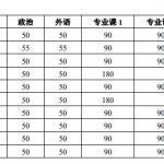 北京大学2018年硕士研究生招生复试基本分数线