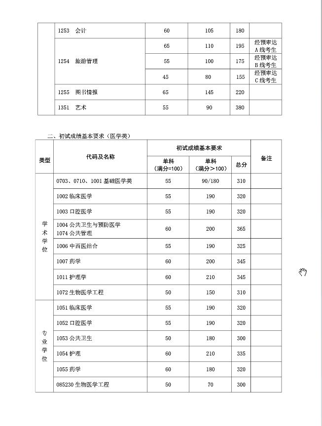 2018年复旦大学考研复试分数线已公布